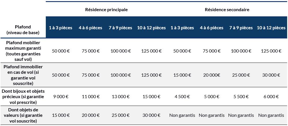 Limites de garanties propriétaire occupant ou locataire