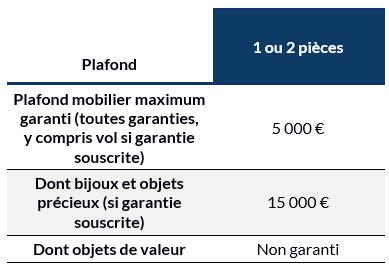 Limite de garanties formule étudiant