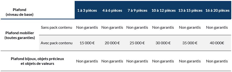 Limites de garanties PNO